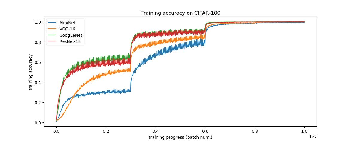 train accuracy